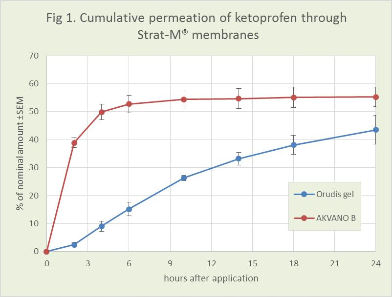 Figure 1 shows the permeation profile during a 24 hour period for the AKVANO formulation of ketoprofen, compared to Orudis® gel (2.5 % ketoprofen).